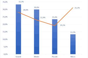 Imprese bergamasche, in dieci anni è sceso il valore della produzione ma sono aumentati il valore aggiunto e il risultato netto
